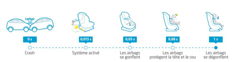 Technologie AirSafety de BébéConfort sur le déploiement des airbags